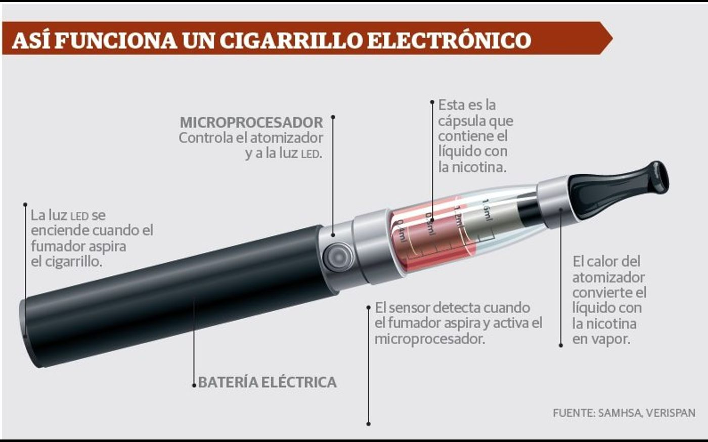 Resultado de imagen de Cigarrillos Electrónicos